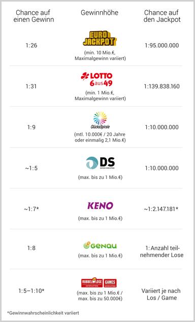 Lotto Gewinnwahrscheinlichkeit Berechnen